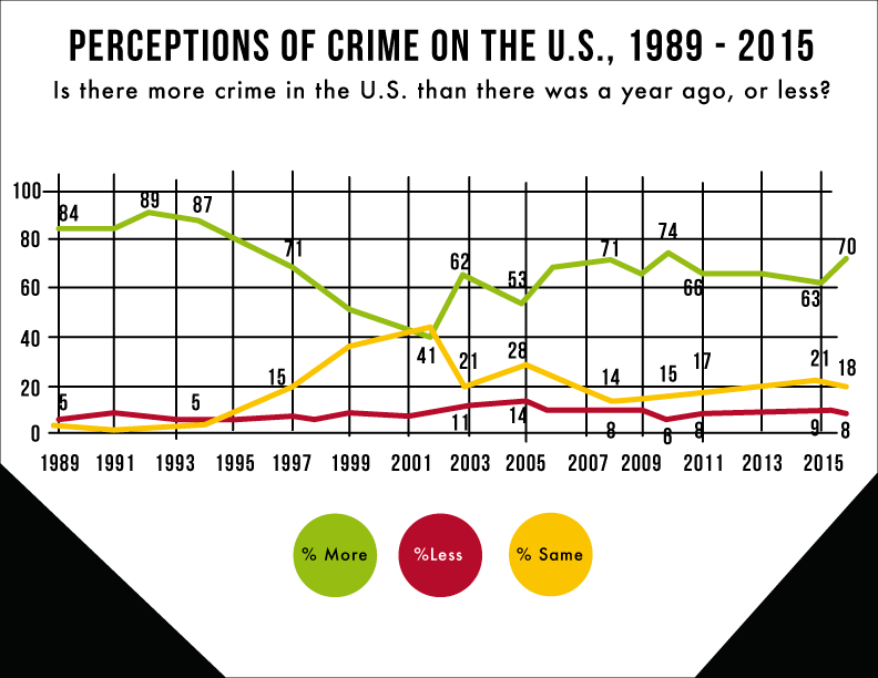 Colorful line graph showing the change in perceptions of crime in the U.S. between 1989 and 2015.