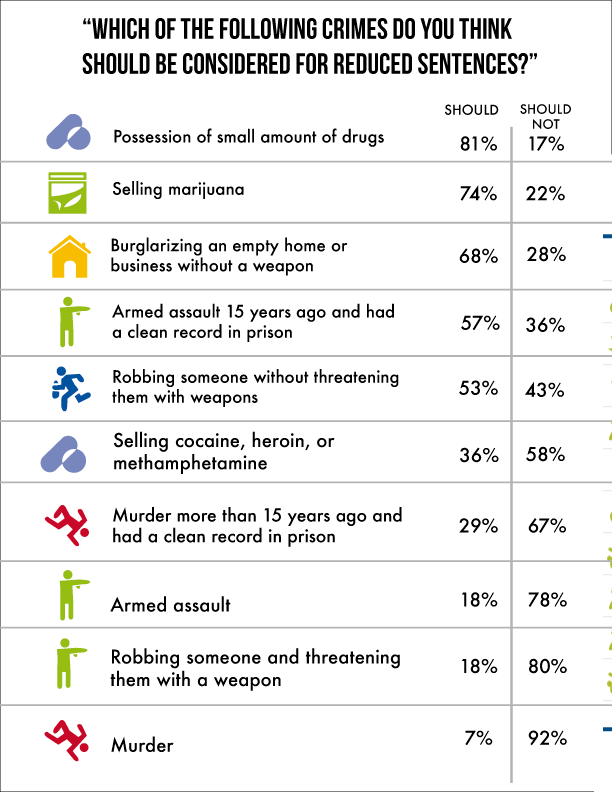 "List of crimes with corresponding percentages of individuals who believe that crime ""should"" or ""should not"" be considered for reduced sentences."