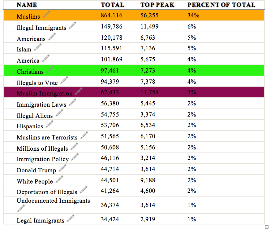 Table showing the most popular terms used on Twitter to describe immigration