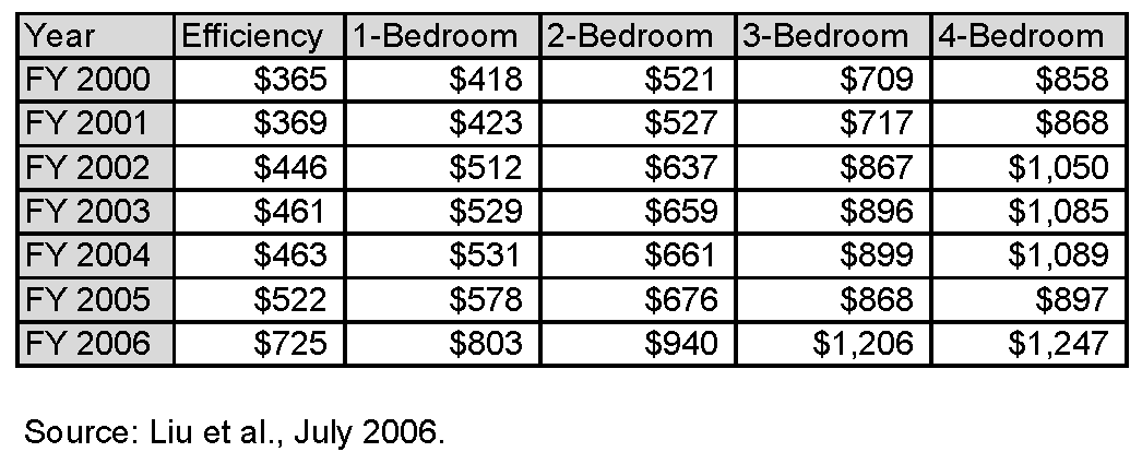 New Orleans rental prices from 2001 through 2006