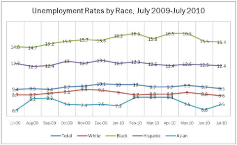Unemployment rates by race July 2009 through July 2010
