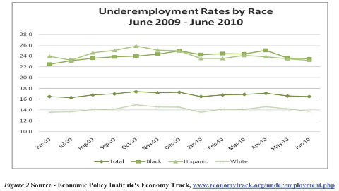Underemployment rates by race June 2009 through June 2010