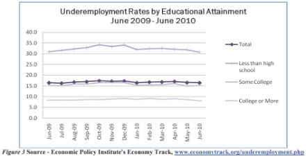 Underemployment rates by educational attainment June 2009 through June 2010